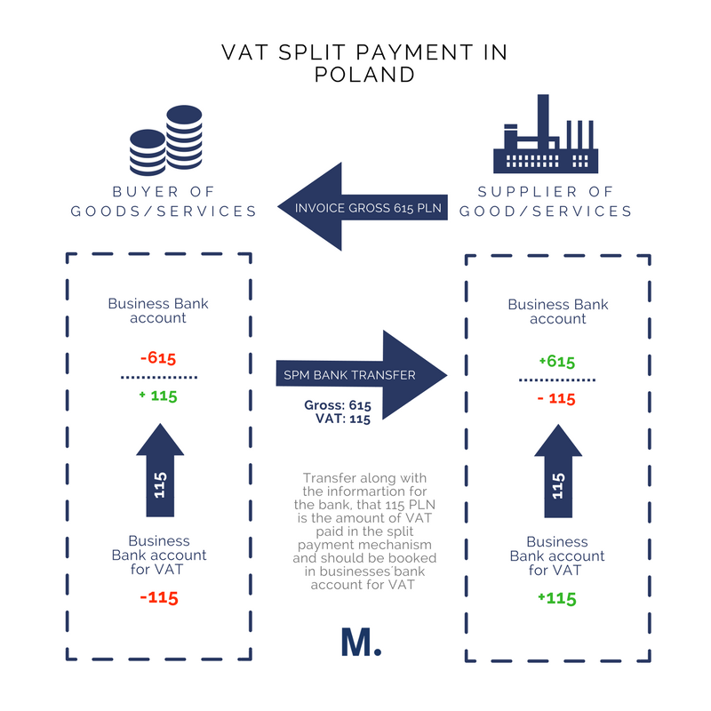 VAT split payment in Poland scheme.