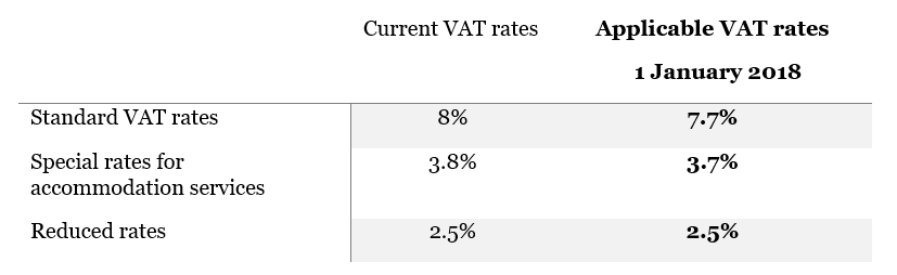 Swiss VAT rates